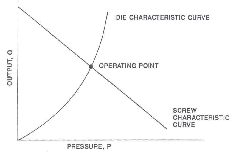 Output and Pressure Relationship of the Extruder Die