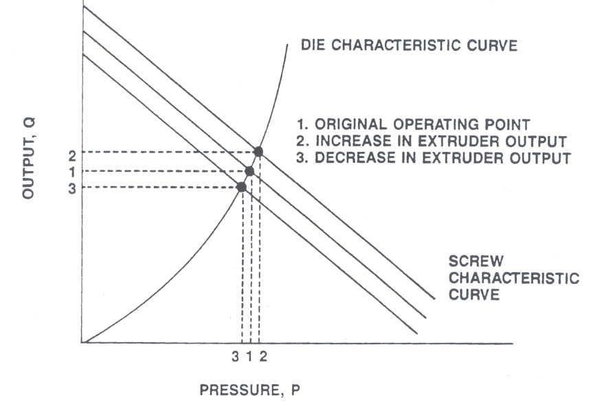 Effect of Changes in Extruder Output on Die Pressure