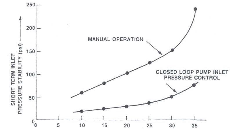 Short-Term Pump Inlet Pressure Stability vs. Pump Speed: Manual and ClosedLoop Operation.