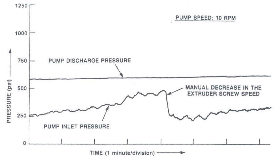 Long-Term Inlet Pressure Drift: Manual Adjustment in Extruder Screw Speed