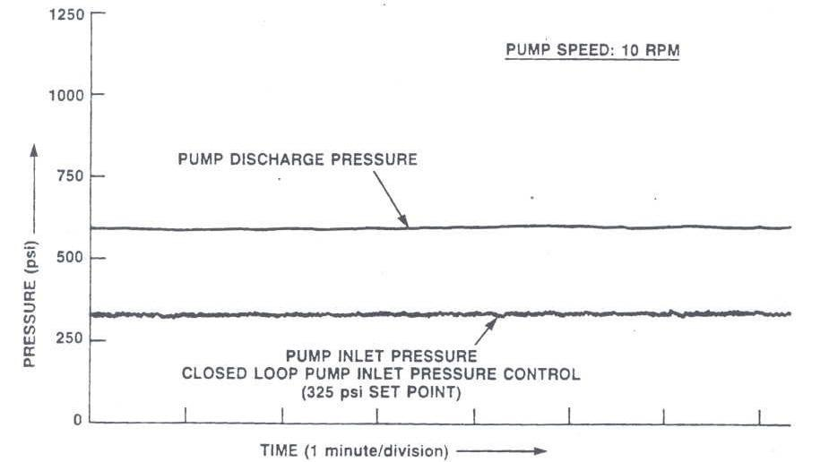 Long-Term Inlet Pressure Drift with Closed Loop Inlet Pressure Control