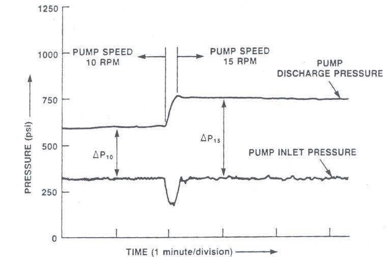 Closed Loop Pump Inlet Pressure Response to a Pump Speed Change