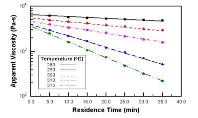 The results of multiple thermal stability tests at various temperature