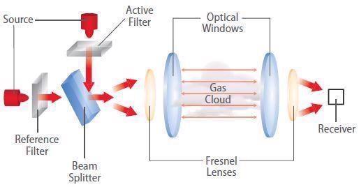 Model IR400 Point Detector—optical scheme.