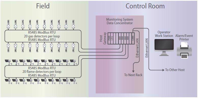 Multi-drop addressable system.