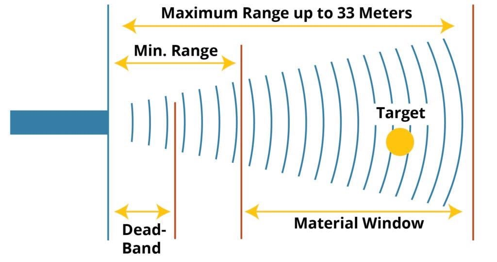 Ultrasonic Sensors: What Are They and How Do They Work?