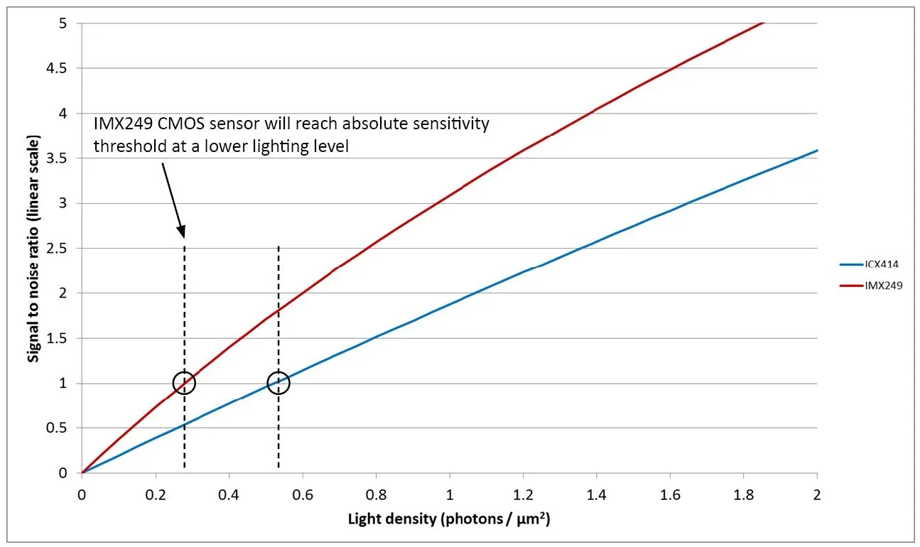 Signal to noise ratio of the ICX414 CCD and IMX249 CMOS sensors at low light levels.