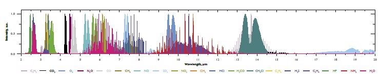 Normalised absorption spectra of most popular gaseous species.