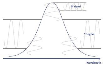 Principle of WMS. Absorption profile is marked in blue. Wavelength modulation is imposed in relation to the profile – marked by vertical sine signals in gray. Modulation results in 1f or 2f signals depending on the modulation placements.