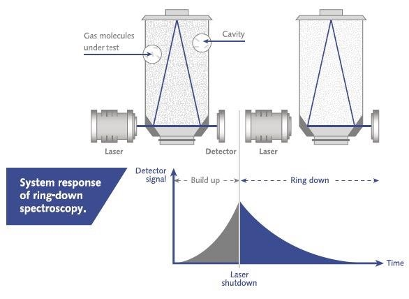 Typical CRDS system with a vertical cavity used. Below: principle of detecting a CRDS system response.