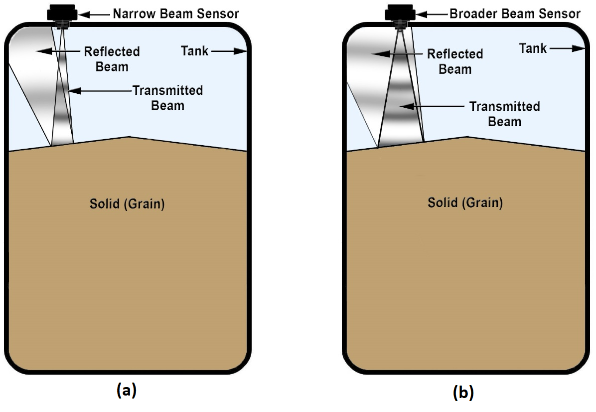 Illustration showing a narrow beam sensor and a broader beam sensor mounted on tanks with their conical beams reflecting from the sloped surface of solid material such as grain. (a) Narrow beam reflects away from sensor and echo is undetected. (b) Broader beam reflects back to sensor and echo is detected.