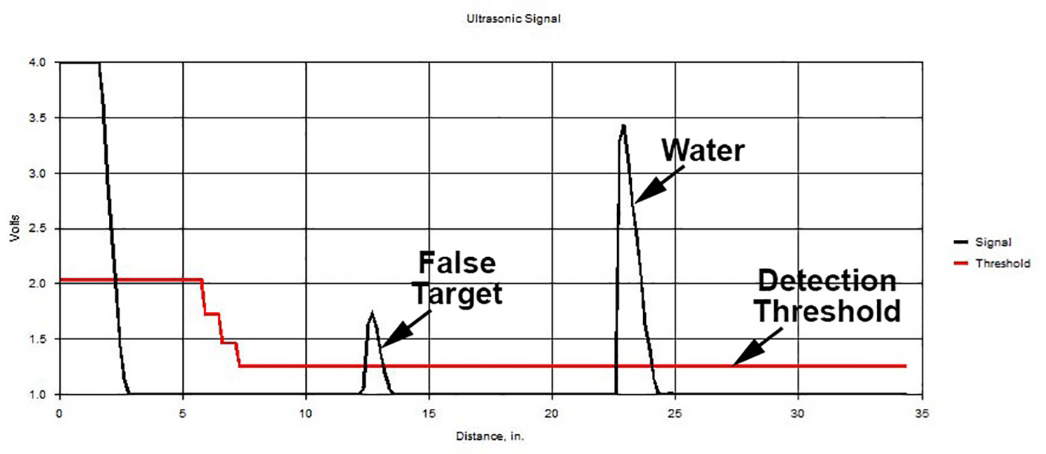 Ultrasonic waveform from a MassaSonic™ PulStar™ Plus Sensor showing a false target being detected instead of the echo from the surface of the water.