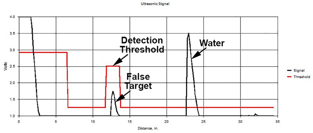 MassaSonic™ PulStar™ Plus ultrasonic waveform with the same targets as in Figure 1, but with the detection threshold modified to ignore the false target.