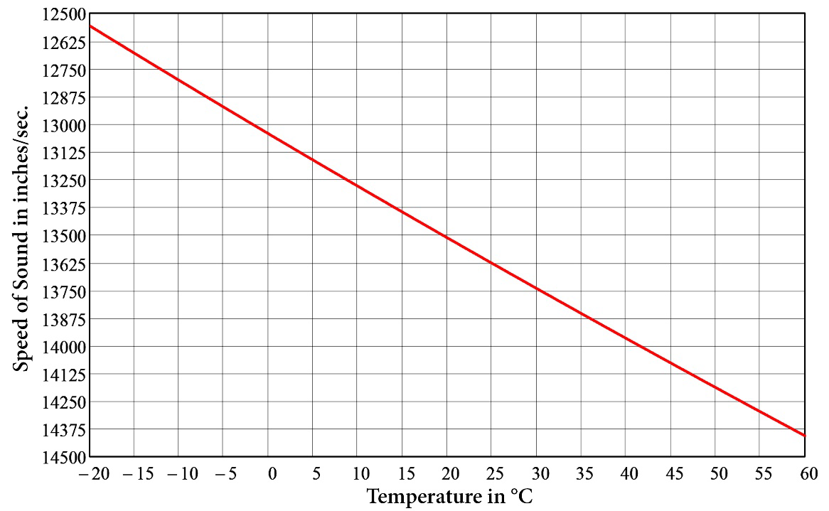 Speed of sound in air as a function of temperature using Equation (2).