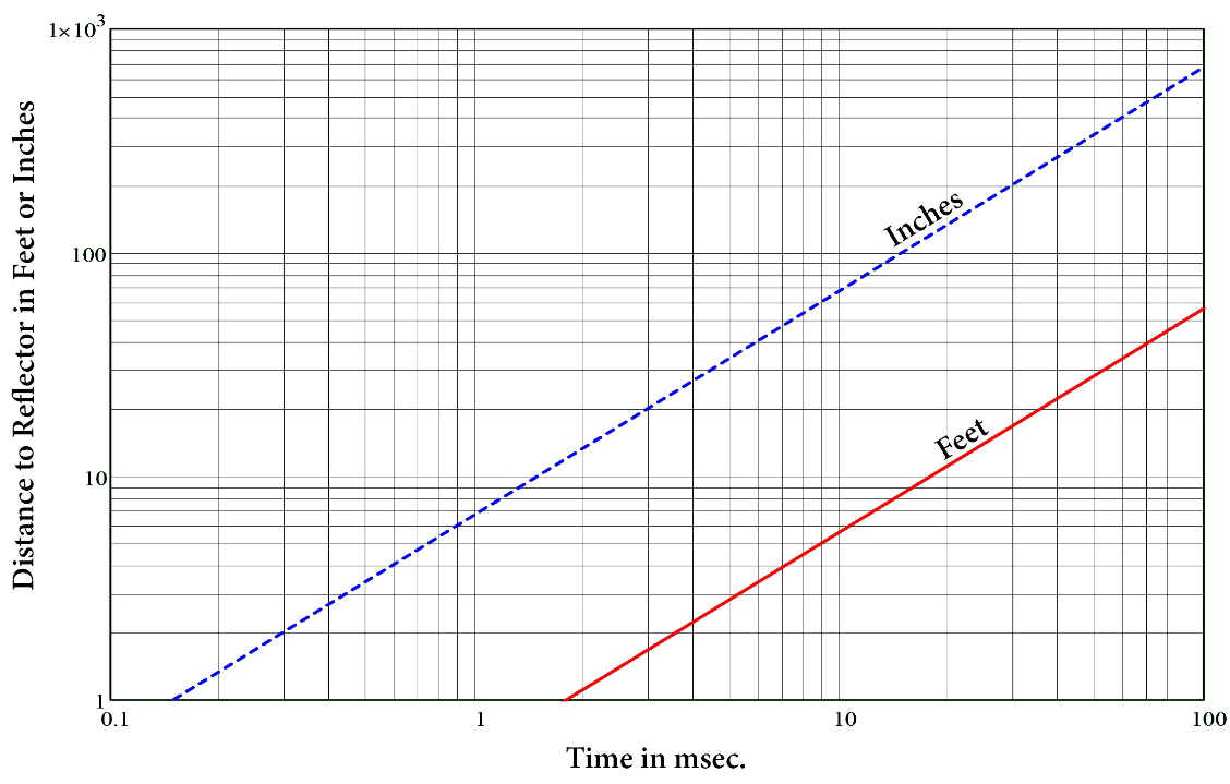 Echo arrival time as a function of target distance from the sensor in 20 °C air using Equation (1).