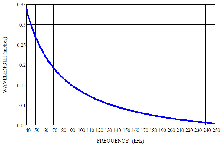 Plot of the wavelength as a function of frequency for air at room temperature using Equation (3).