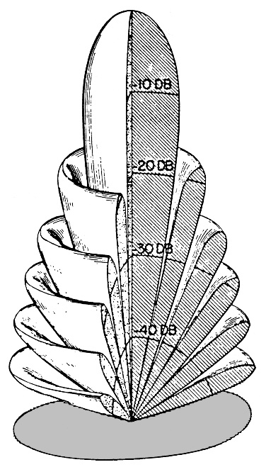 Three-dimensional representation of the beam pattern produced by a transducer with a diameter large compared to a wavelength.
