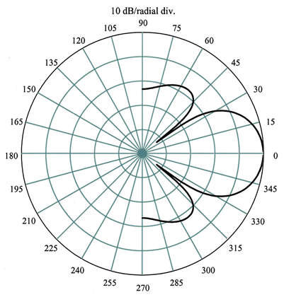 A two-dimensional polar plot is shown which represents the beam pattern of a transducer mounted in an infinite baffle with a circular disk radiator (diameter/wavelength = 2).