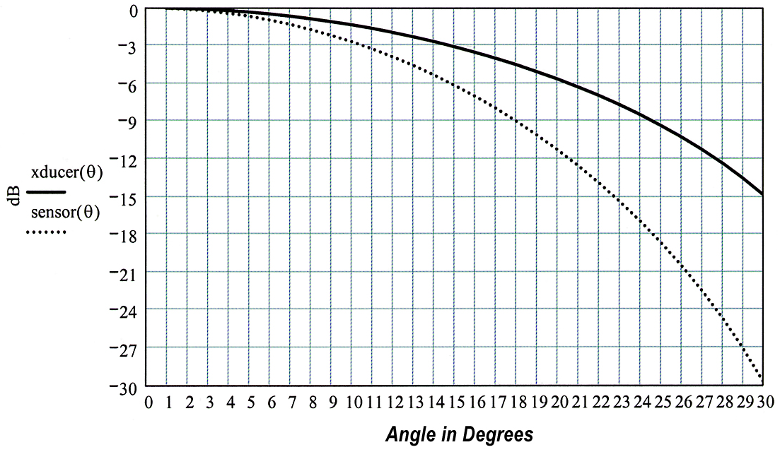 The transducer beam pattern of Figure 7 is plotted on rectilinear coordinates as the solid curve, and the system beam pattern for a sensor using the transducer to both transmit and receive is plotted as the dotted curve.