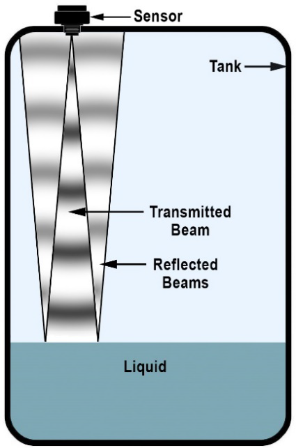 Illustration showing an ultrasonic sensor mounted on a tank transmitting a conical ultrasonic beam that reflects from the liquid surface.