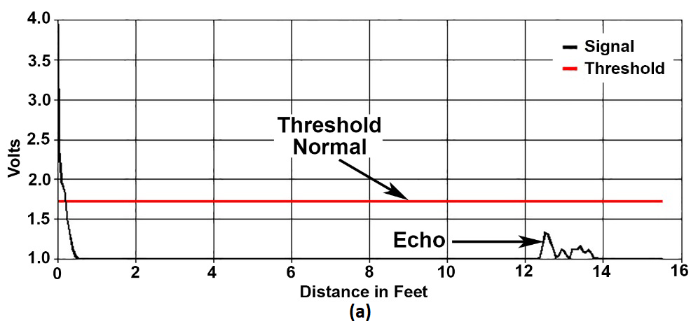 (a) Ultrasonic waveform showing typically what occurs with scattering or poor reflectivity, echo strength is below the threshold. (b) Ultrasonic Waveform from a 95 kHz MassaSonic® PulStar® Plus Sensor with the Same Targets as in Figure 2(a), but with the detection threshold lowered to detect the target.