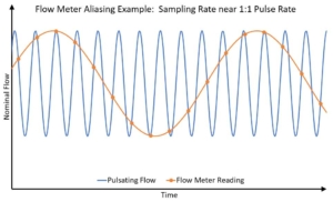 Combating Errors Induced By Pulsating Flow in Flowmeter Measurement