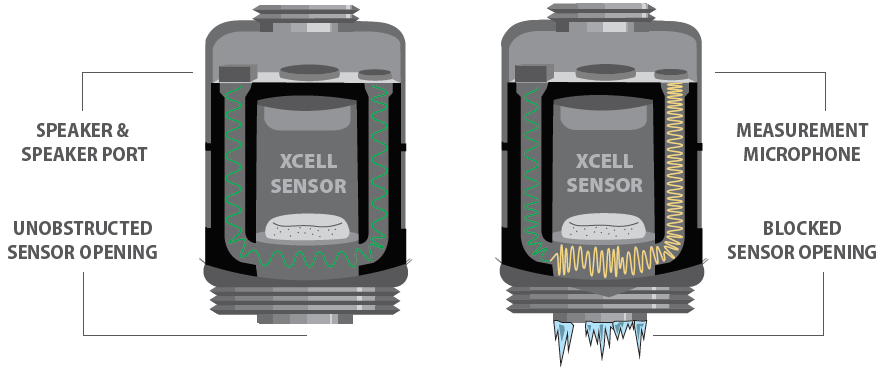 Illustration of an unblocked sensor opening (left) versus a blocked one (right).