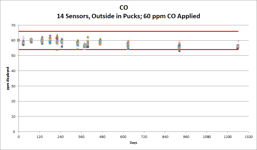 Sensor Accuracy – Outdoor Testing Without Calibrations – Displayed Value.