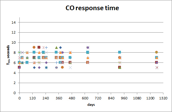 Sensor Response Times – Outdoor Testing Without Calibrations – T90 Response.
