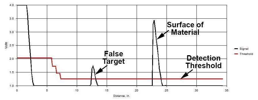 Ultrasonic Waveform from a MassaSonic® PulStar® Plus Sensor Showing a False Target Being Detected Instead of the Echo from the Surface of a Liquid or Solid Material.