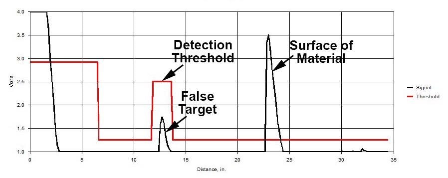 MassaSonic® PulStar® Plus Ultrasonic Waveform With the Same Targets As In Figure 1, But With the Detection Threshold Modified to Ignore the False Target.