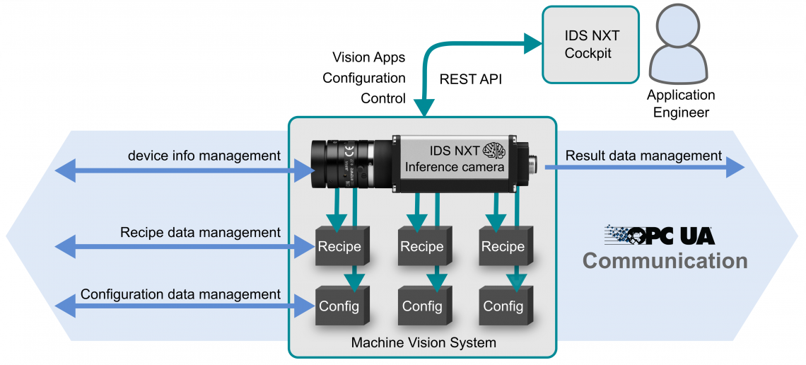 OPC UA and device-specific REST communication.