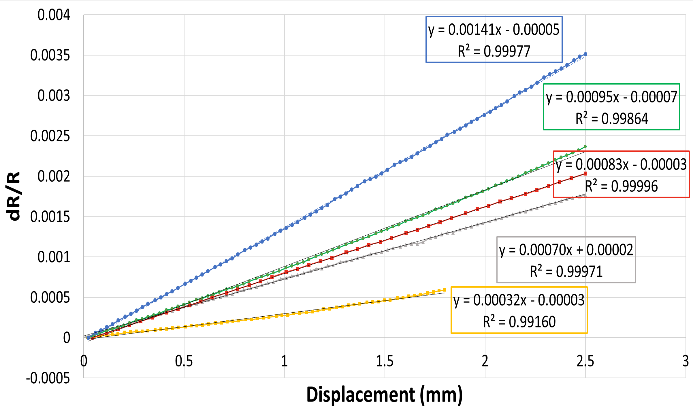Performance of strain gauges from AerosolJet Printing for difference printing and/or curing conditions.