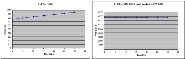 Effect of the drift with small and large forces: When measuring 5000N, a longer period of measurement is possible; with smaller forces the effect of the drift is significant. The following becomes obvious: The period of measurement depends on the required accuracy and the force to be measured.