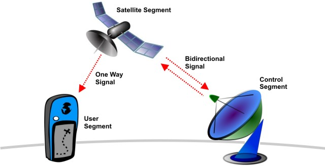 Illustration of the three core segments to a Global Positioning System.