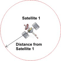 One satellite will only give limited information about the position of a moving object within a certain circumference.