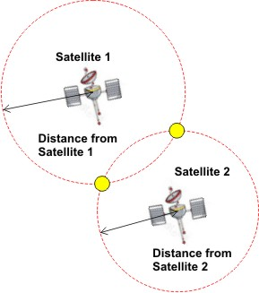 Application of two satellites will help map out a precise location of a moving object because then receiver can only be in one of two predicted locations within an area.