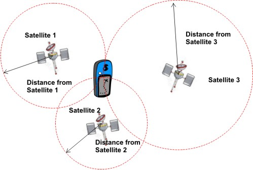 By measuring the distance to three individual satellites, the GPS can provide information on the exact location of a moving object from all three satellites.
