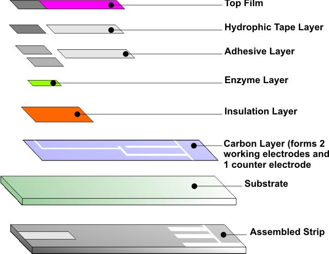 Lancet system – electrochemical technique.