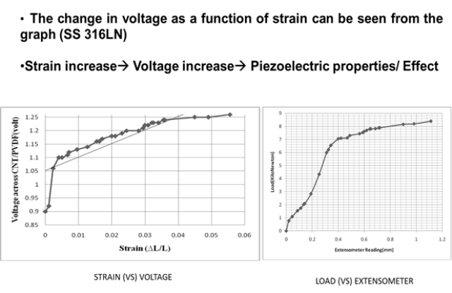 Nanosensor arrangement displaying strain vs voltage in UTM laboratory experiments. Changes in the voltage as a function of strain.