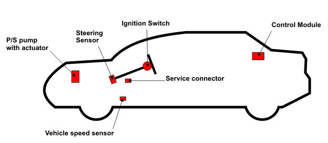 A vehicle steering system.