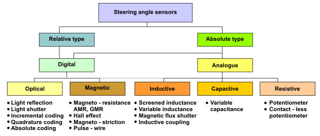 Types of steering sensors.