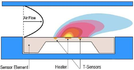 Thermal measurement principle: a heater generates a temperature profile on a membrane. The applied pressure difference DP enforces an air flow. This air flow destroys the symmetry of the temperature profile which is detected by the two temperature sensors.