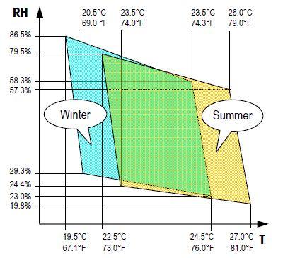 Relative humidity (RH)/temperature (T) diagram based on comfort zone according to ASHRAE 55-1992.