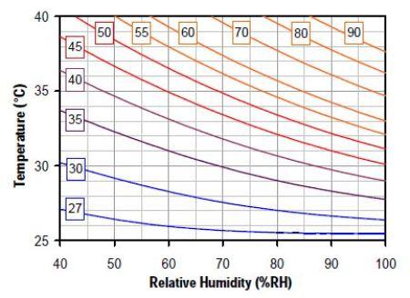 Heat Index in °C.