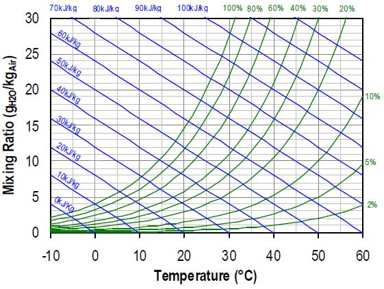 Mollier Diagram: Blue lines are of equal enthalpy, red lines denote equal relative humidity.
