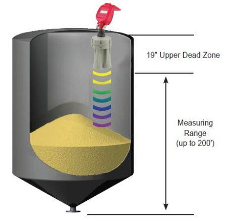 RL acoustic level device