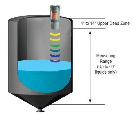 SmartSonic ultrasonic transmitter