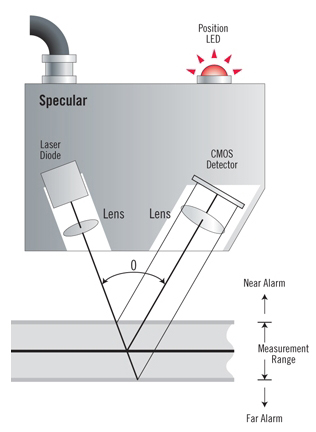 Specular laser triangulation principle