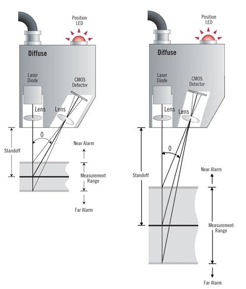 Laser acceptance angle dictates the sensitivity and measurement range